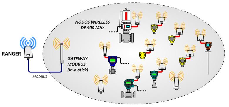 Monitoreo de Sitios Remotos con Tecnología IOT - PARTE 2