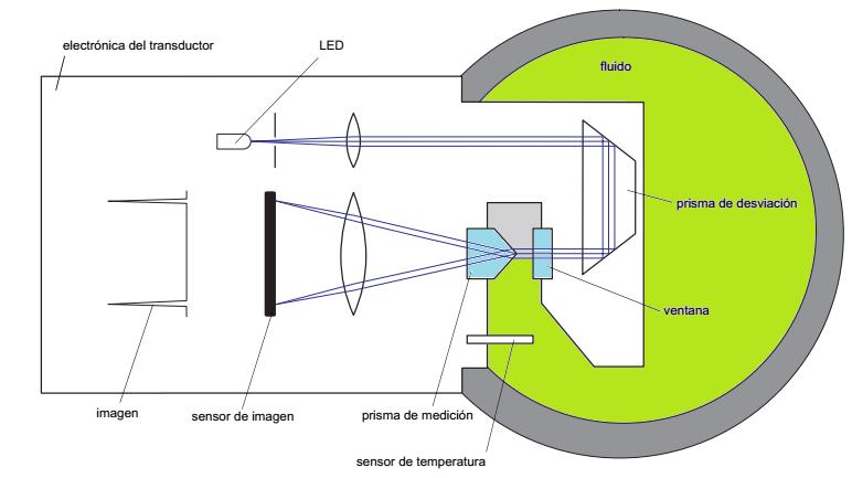 Medición de Densidad y Concentración por Refractometría Óptica - PARTE 1