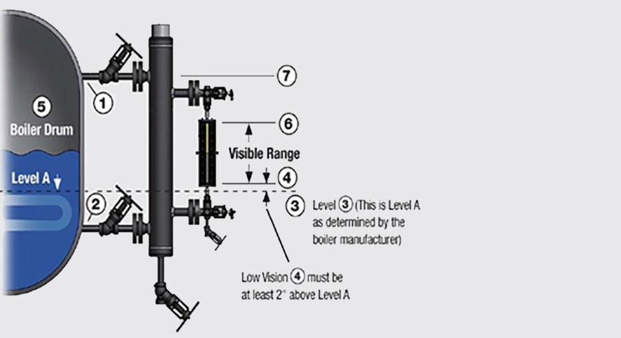 Sistemas de indicación de nivel para calderas, de acuerdo al Código ASME